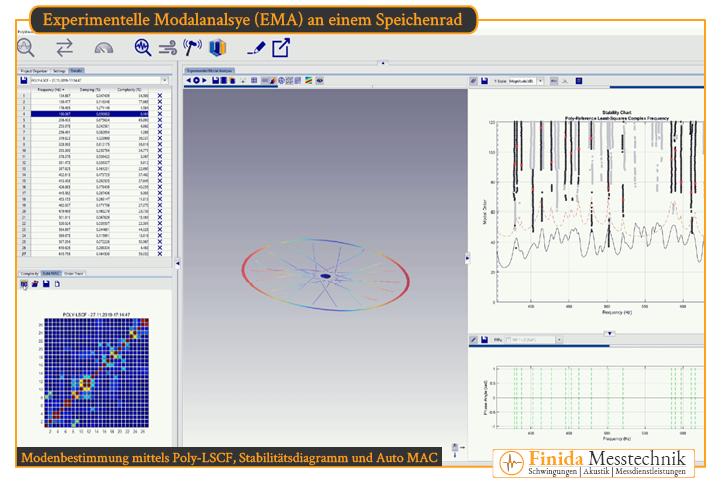 Modenbestimmung aus Übertragungsfunktion mittels Poly-LSCF, Stabilitätsdiagramm und Auto MAC zur Validierung von Modellen durch Experimentelle Modalanalyse