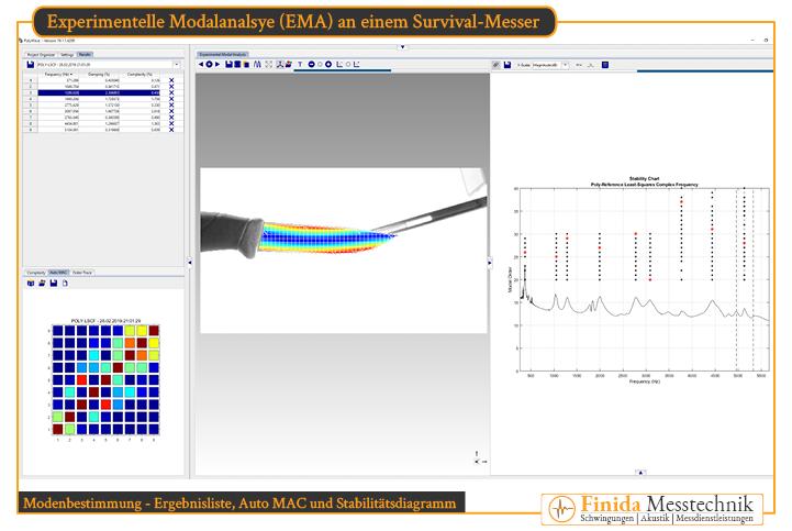 Experimentelle Modalanalyse Dienstleistung zur Modenbestimmung eines Survival-Messer von Finida Messtechnik