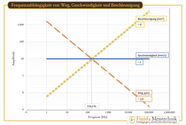 diagramm-zur-frequenzabhängigkeit-und-sensitivitaet-bei-schwingungen-von-weg-geschwindigkeit-und-beschleunigung-kl
