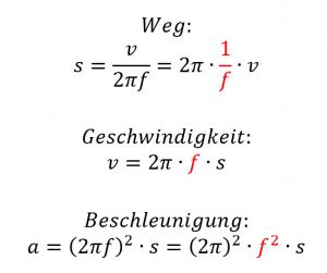formel-mathematischer-zusammenhang-schwingweg-schwinggeschwindigkeit-schwingbeschleunigung